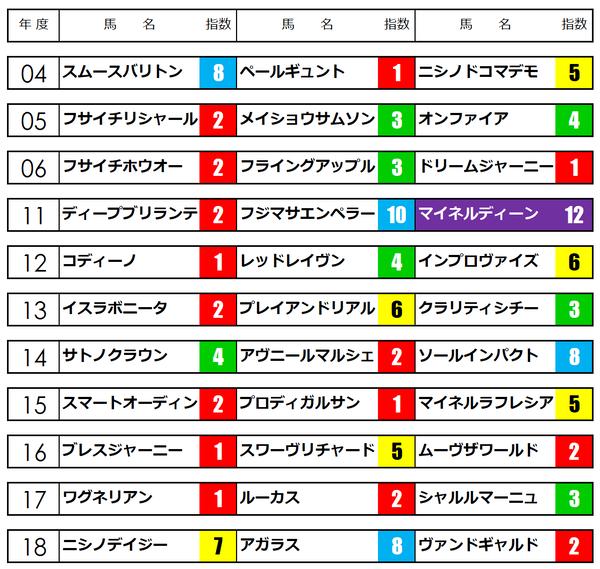 東京スポーツ杯2歳S2019