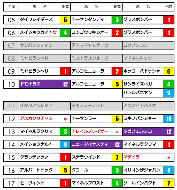 七夕賞★うマニアNAVI