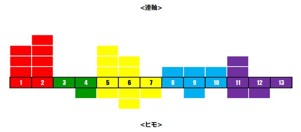 函館SSレベル