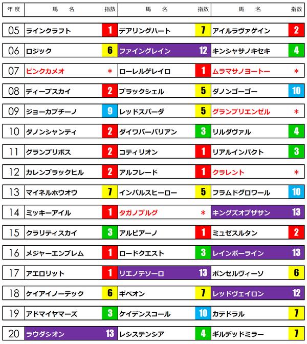 NHKマイルカップ21