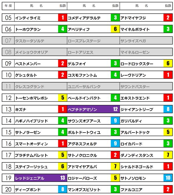 京都新聞杯21