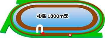 クイーンステークス★うマニア指数