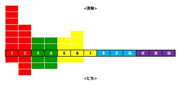 阪神大賞典レベル