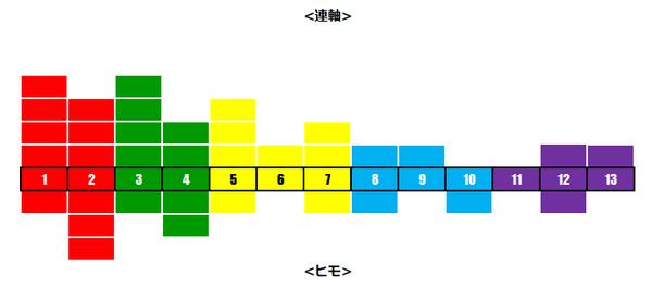 天皇賞春レベル