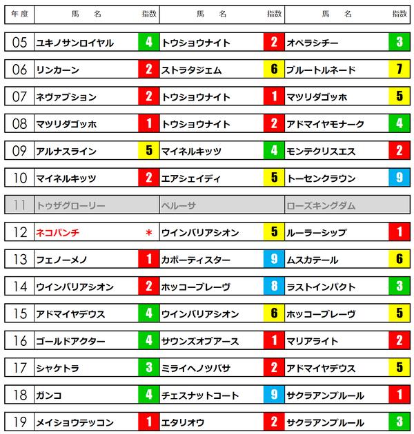 日経賞2020