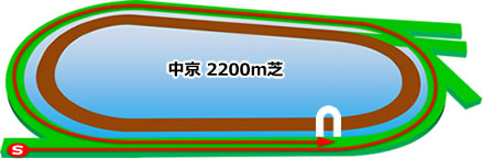 京都新聞杯★うマニア指数