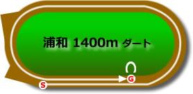 urw_d1400