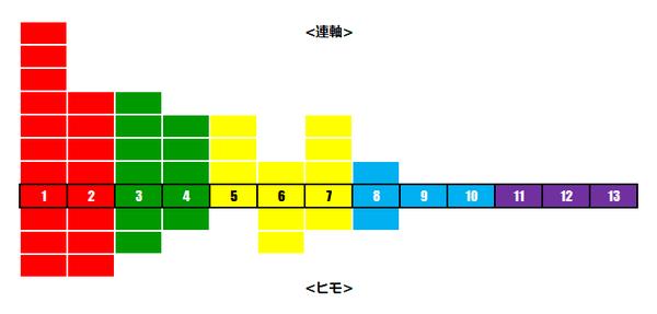 大阪杯レベル