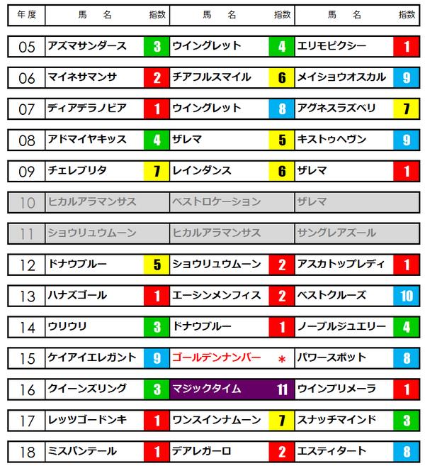 京都牝馬ステークス★うマニア指数