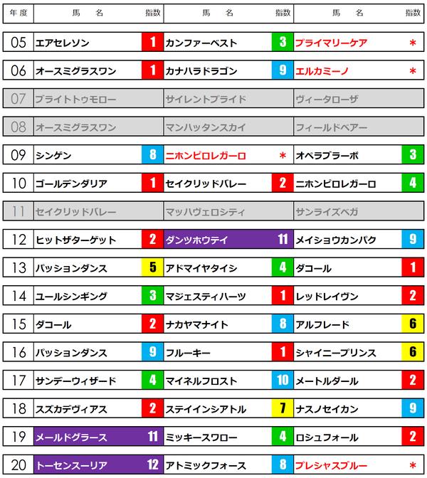 新潟大賞典21