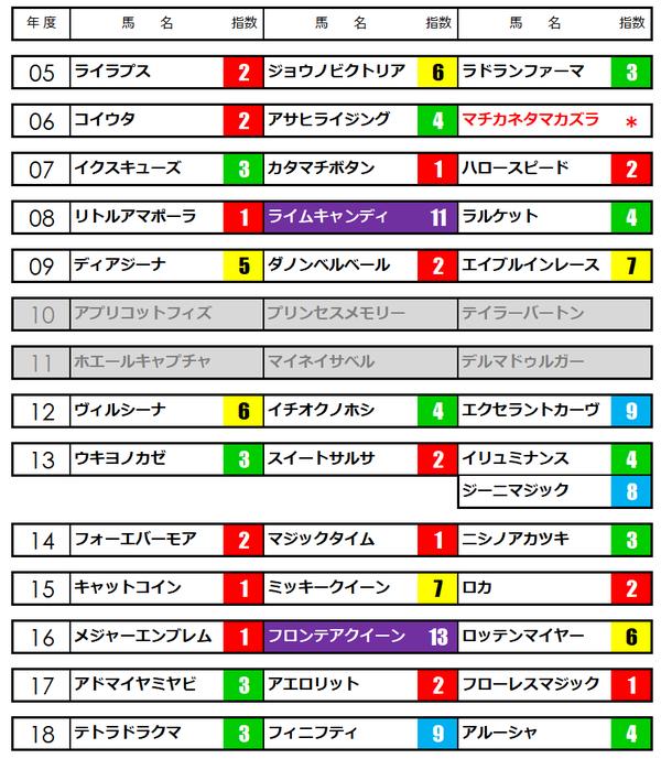 クイーンカップ★うマニア指数