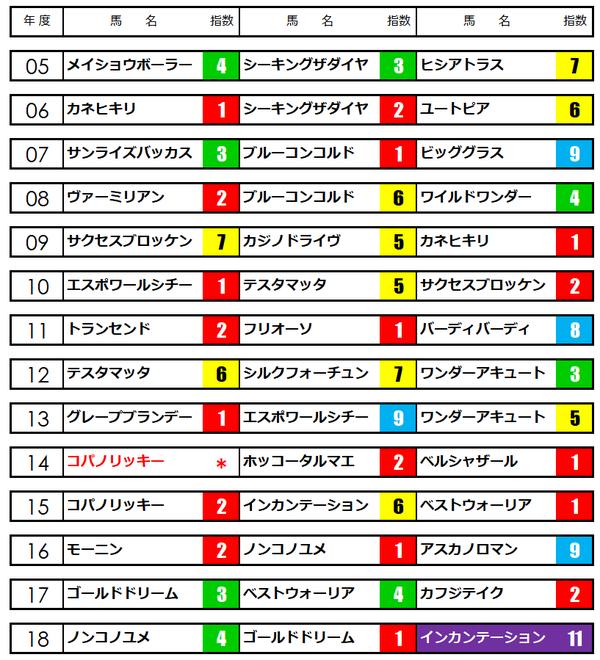フェブラリーステークス★うマニア指数
