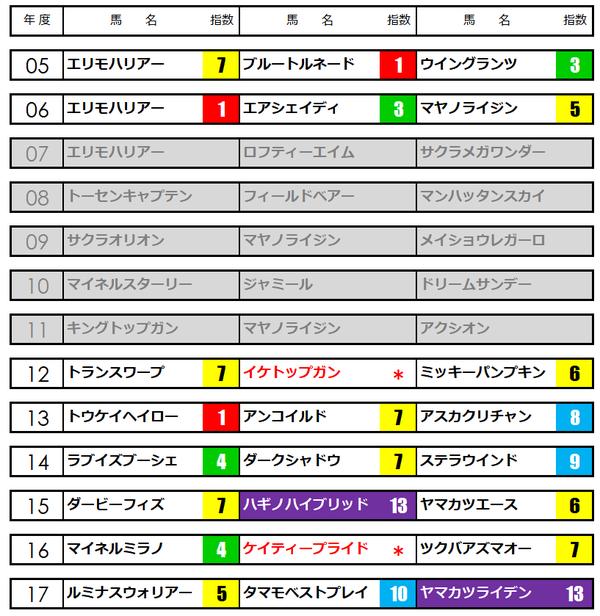 函館記念★うマニアNAVI