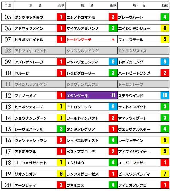 青葉賞21