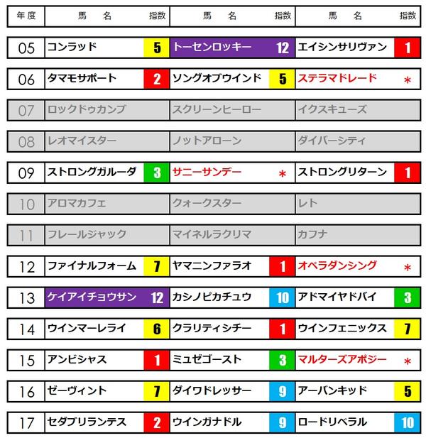 ラジオNIKKEI賞★うマニアNAVI