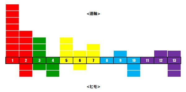 NHKマイルCレベル