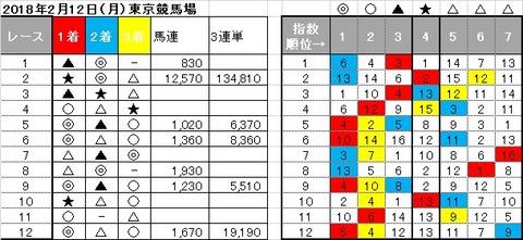 20180212東京競馬結果