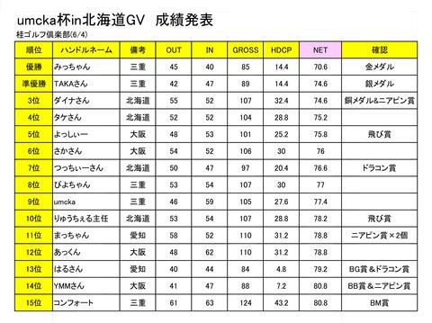ウムカ杯in北海道成績表