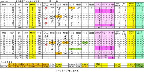 なんちゃって分析青山高原LT