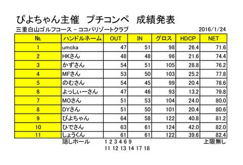 20160124ぴよちゃんプチコンペ