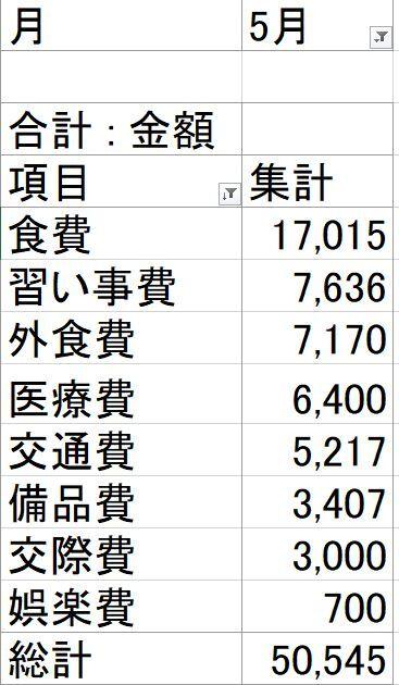 2005_家計簿