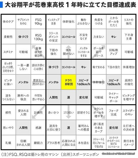 大谷翔平選手が取り入れた「達成する人の法則」が無料となっています