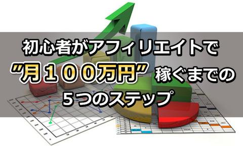 初心者100万円