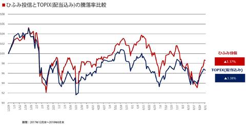 hifu_chart