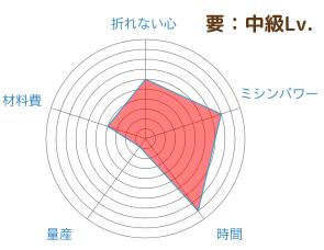 chart20170315