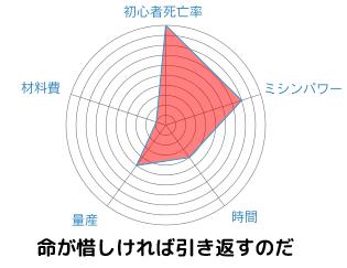chart139