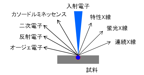 ユニケミー業務実績・技術情報 : 1.EPMAの原理と特徴(FE-EPMA)