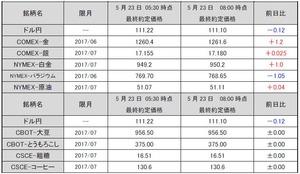 最終約定価格20170523