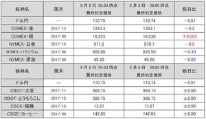 最終約定価格20170808