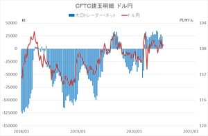 cftc_41usdjpy_short-term
