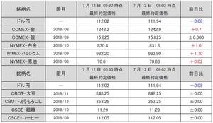 最終約定価格20180712