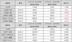 最終約定価格20180523