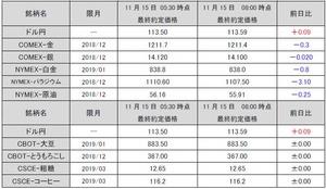 海外市況速報20181115