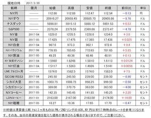 海外市況速報20170321