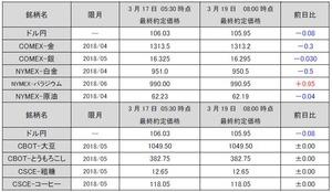 最終約定価格20180319