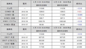 最終約定価格20180615