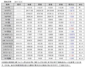 海外市況速報20171207