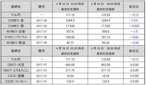 最終約定価格20170426