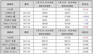 海外市況速報20170323