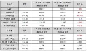海外市況速報20181109