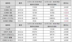 最終約定価格20171213