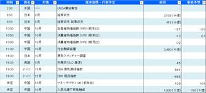 本日の経済指標_20201110