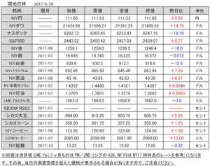 海外市況速報20170627