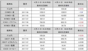 最終約定価格20170421