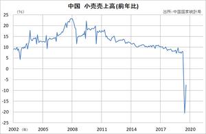 中国 小売売上高