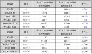 最終約定価格20180719